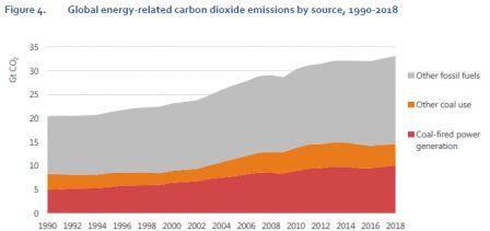 Emissions_CO2_1990-2018.png