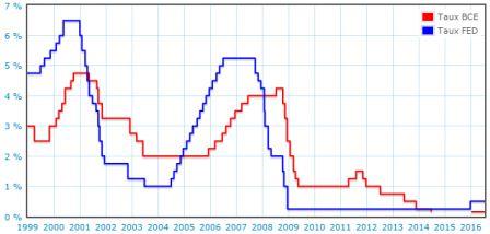 Taux_directeurs_BCE_et_Fed_1999-2016.png