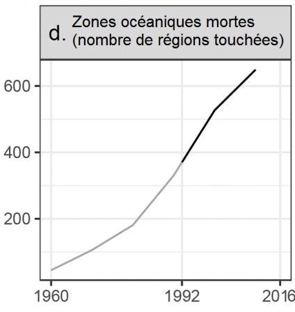 Avertissement_d_-_Zones_oceaniques_mortes.png