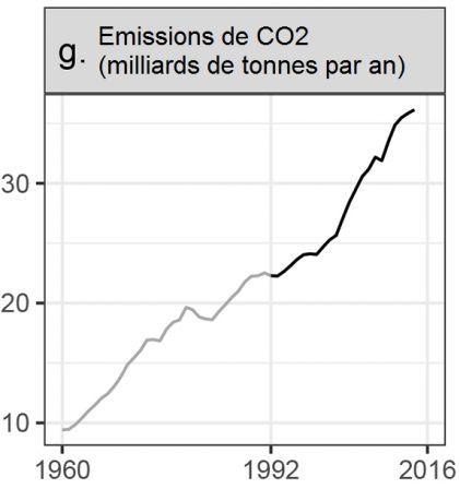 Avertissement_g_-_Emissions_CO2.png