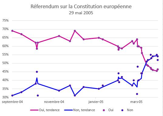 Referendum_sur_la_Constitution_europeenne_2005.png
