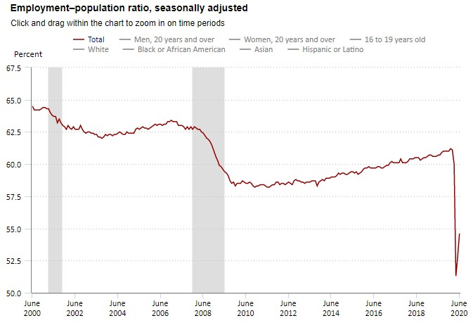 Rapport_emploi_population_Etats-Unis_2000-2020.jpg