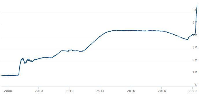 US_Federal_Bank_Assets_2020-04-20.jpg